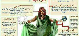 خدایی که اهل تسنن در کتب خود معرفی کردند …